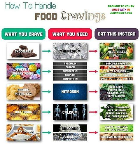 Food Cravings 2