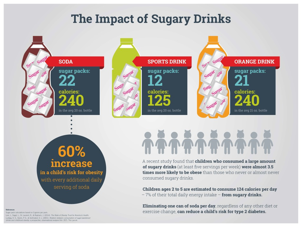 10.05-TheImpactOfSugaryDrinks_Board-1024x768